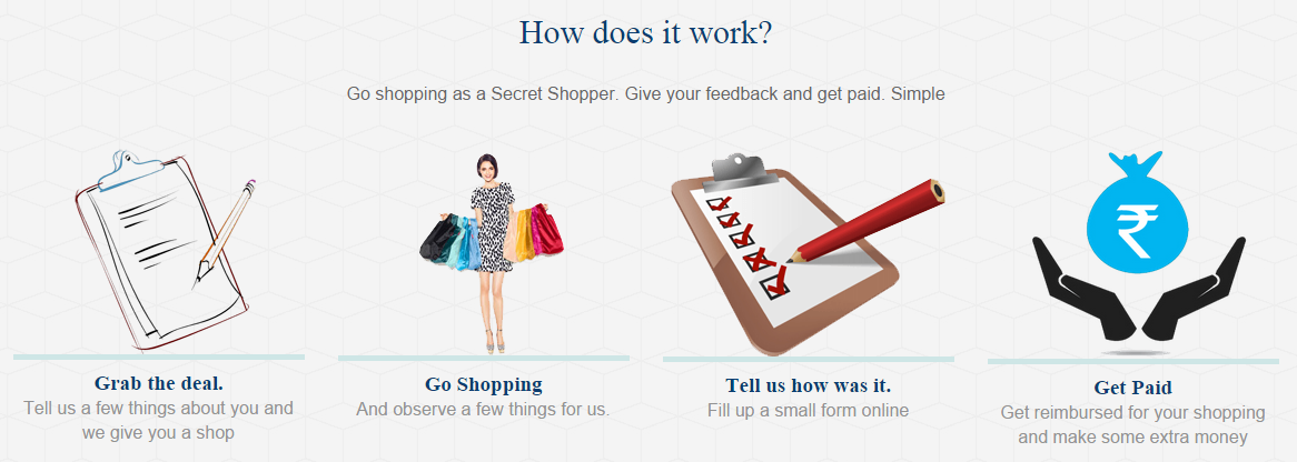Mystery shopping india